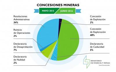 Energía y Minas presenta resultados regulatorios